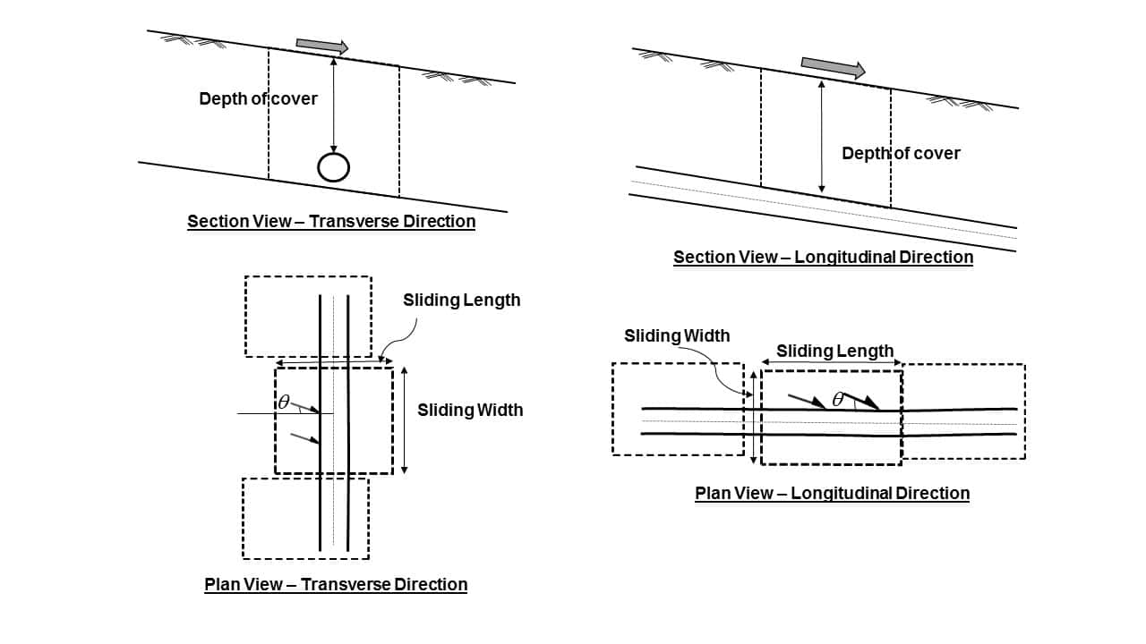 Applying limit states design to geotechnical loads