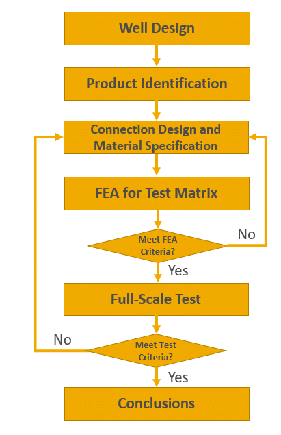Flowchart for Product Line Validation