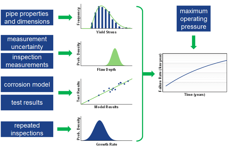 Simulation Flow Chart