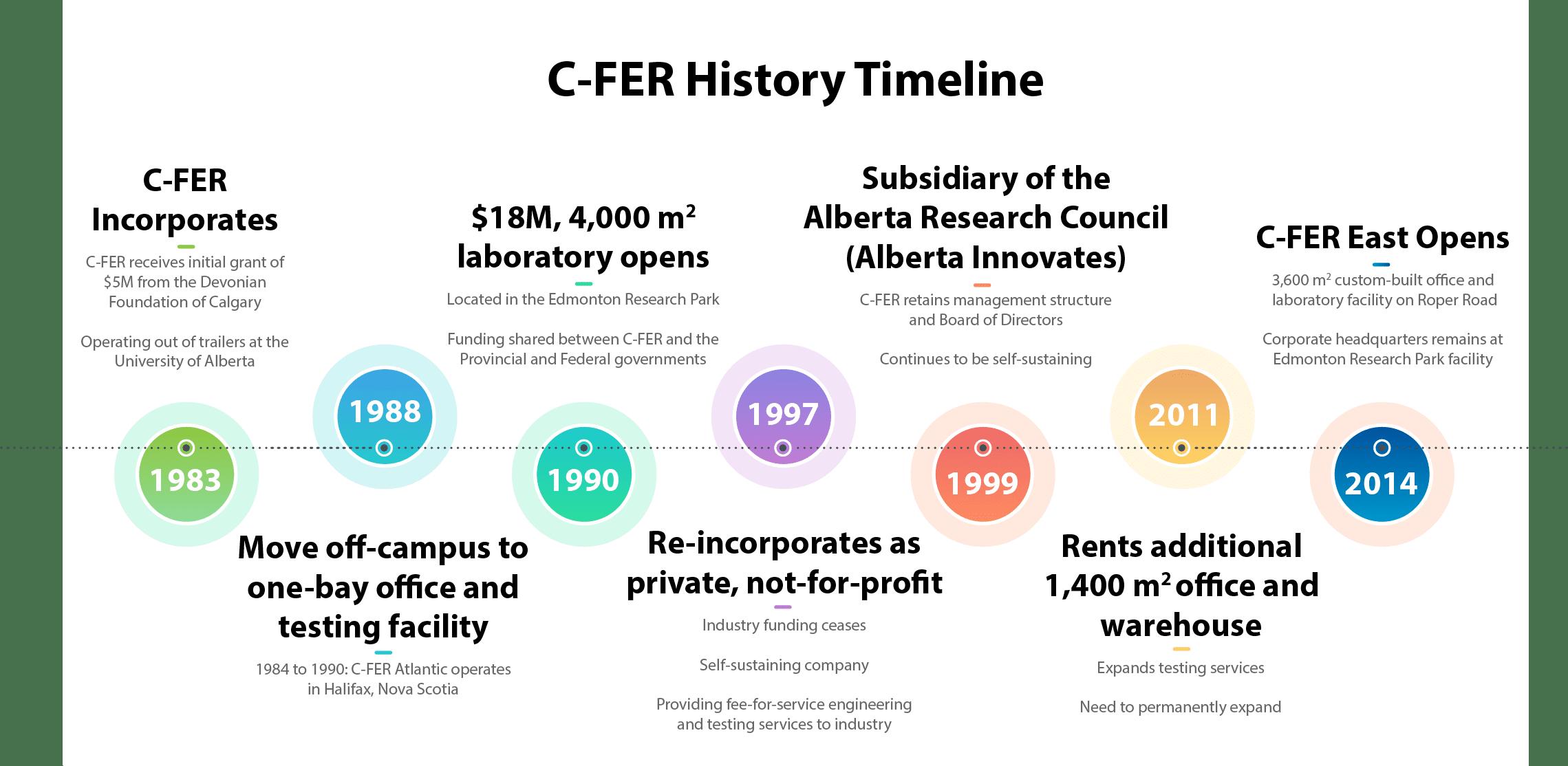 Timeline of C-FER's history